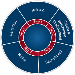 IMAGE MAP: Toolkit for Federal Agencies - Step 1: Recruitment, Step 2: Hiring, Step 3: Training, Step 4: Creating a Welcoming Environment, Step 5: Retention