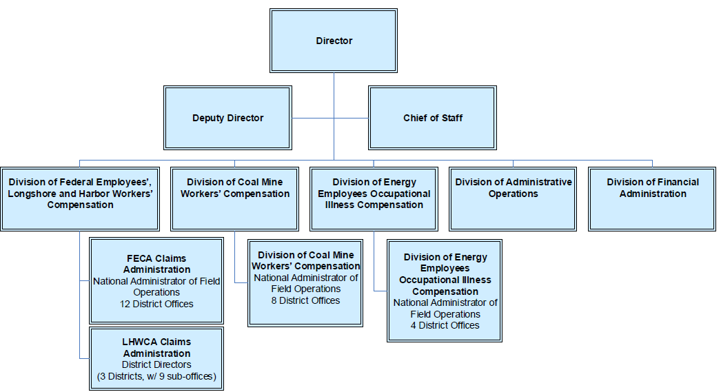 OWCP Organizational Chart with links to programs