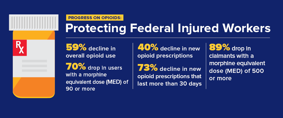 Progress on Opioids: Protecting Federal Injured Workers. 52% decline in overall opioid use. 35% decline in new opioid prescriptions. 68% decline in new opioid prescriptions lasting more than 30 days. 84% drop in claimants with a morphine equivalent dose (MED) of 500 or more. 61% drop in users with an MED of 90 or more.
