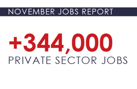 Private sector jobs increased by 344,000 in November, with the unemployment rate dropping again to 6.7%