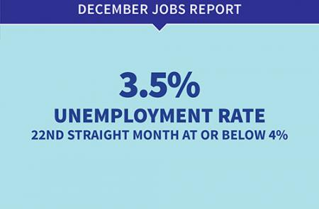 December Jobs Report: 3.5% Unemployment Rate - 22nd Straight Month at or Below 4%