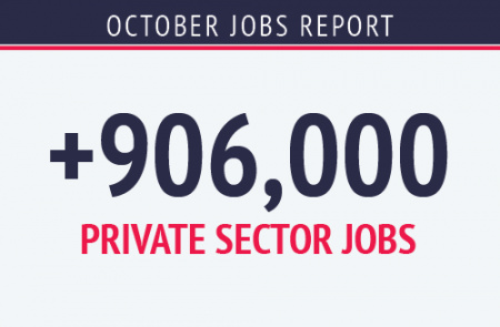 October Jobs Report +906,000 Private Sector Jobs