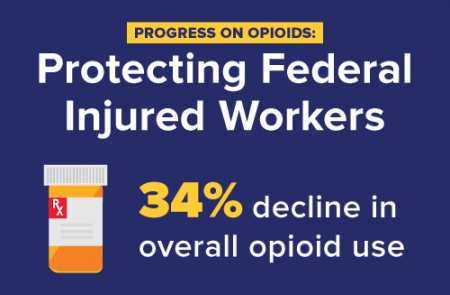 Progress on Opioids: Protecting federal injured workers - 34% decline in overall opioid use