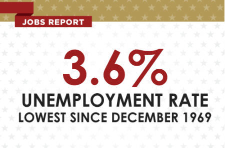 Jobs Report: 3.6% unemployment rate; lowest since December 1969.