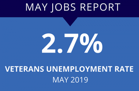 MAY JOB REPORT: 2.7% Veterans Unemployment Rate - May 2019