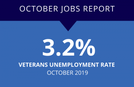 In October 2019, the veteran unemployment rate was 3.2 percent, the same rate as last month.