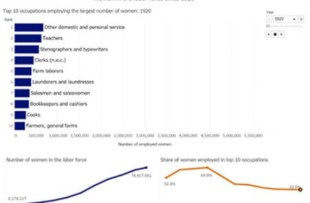 Chart displaying the top 10 occupations women have held in each decade since 1920