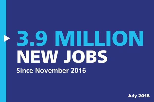 3.9 million new jobs since November 2016