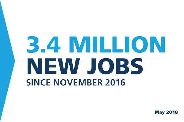 3.4 million new jobs since November 2016