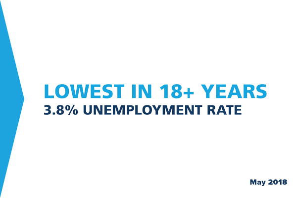 Lowest in 18+ Years - 3.8% Unemployment rate