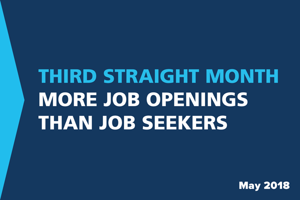 Third Straight Month - More job openings than job seekers